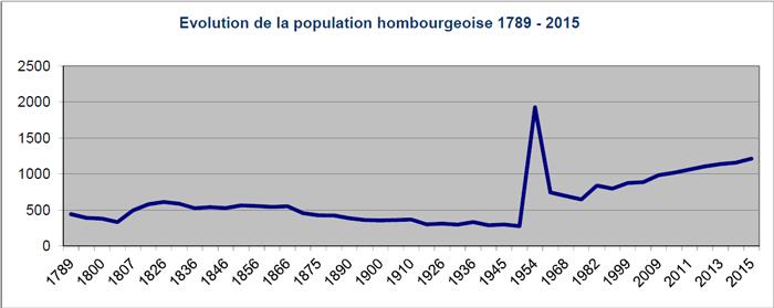 graph-population